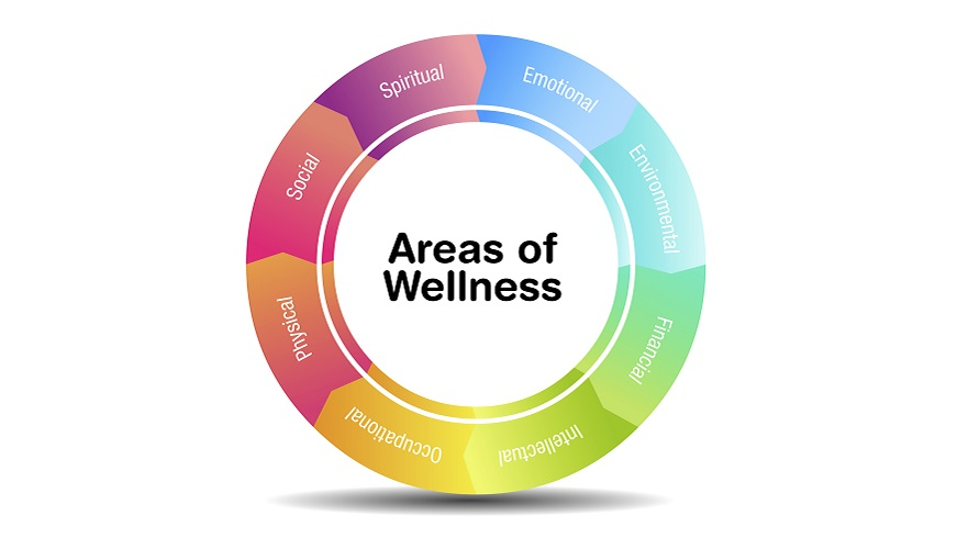 Areas of Wellness